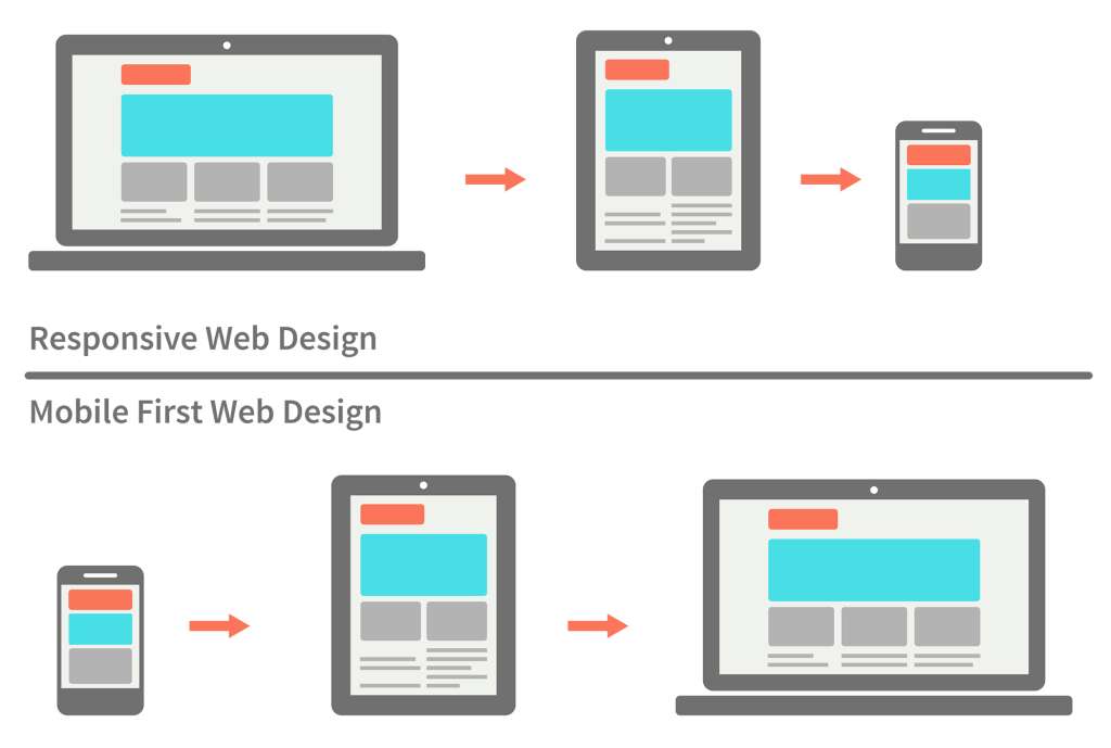 mobile first vs responsive design