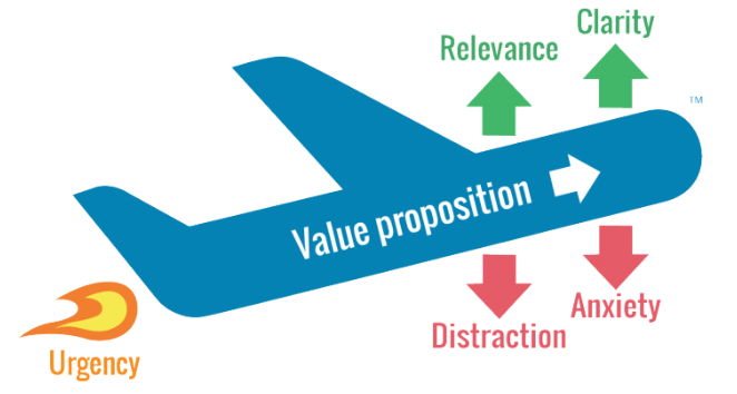 Urgency Value Proposition Model