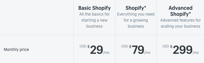 shopify plan prices