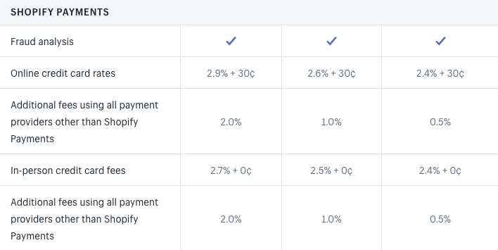 shopify payments fees