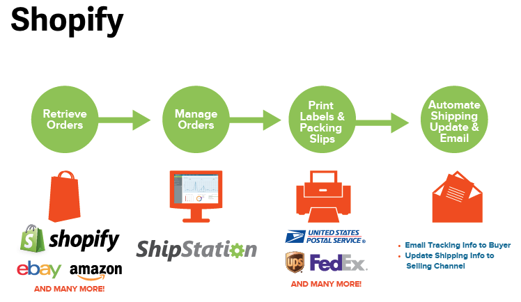 shipping with shopify