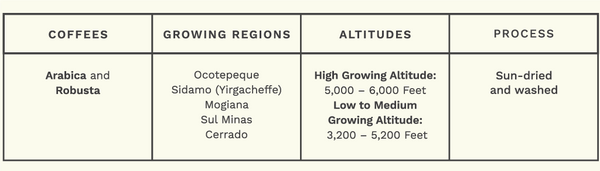Coffees - Arabica and Robusta. Growing Regions - Ocotepeque, Sidamo (Yirgacheffe), Mogiana Sul Minas, Cerrado. High Growing Altitudes: 6,000 - 6,000. Low to Medium Growing Altitude - 3,200 - 5,200 Feet. Process: Sun-dried and washed.