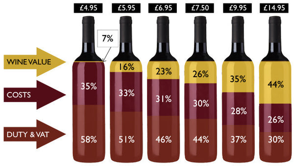 UK wine pricing and tax