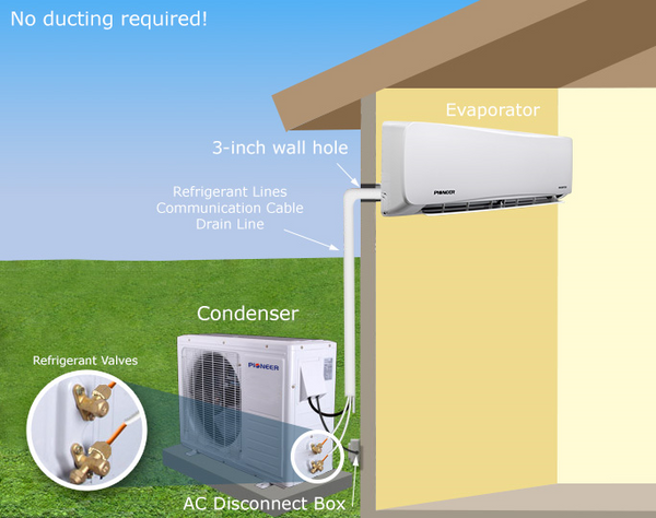 How Ductless Mini Splits Work