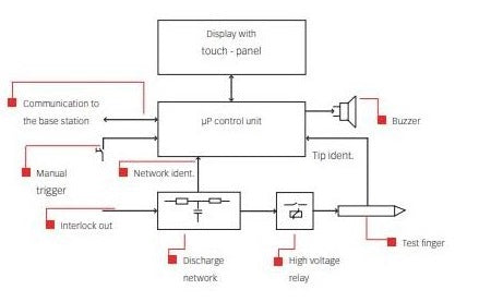 Teseq NSG 437 EMC Immunity Automotive ESD Simulator Block Diagram