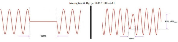 EN IEC 61000-4-11 Dips & Interruption Waveform