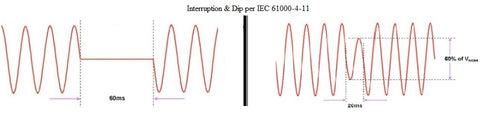 Voltage Dip & Interruptions per EN IEC 61000-4-11 waveform