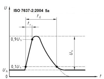 Automotive EMC ISO 7637 5a Waveform