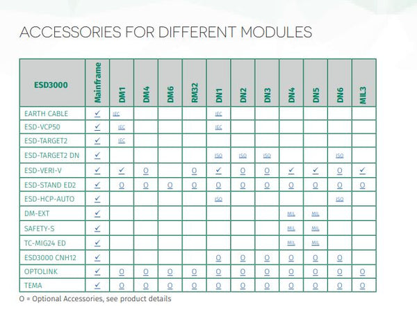 Accessories for Modules Chart