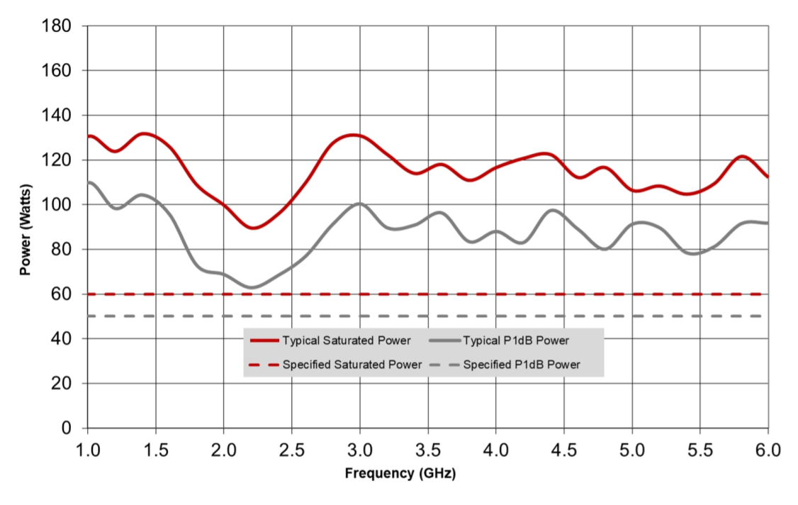 Typical output Power over Frequency Graph