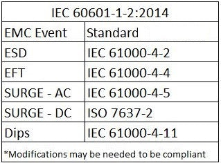 IEC 6060-1-2 EMC Event with associated standard