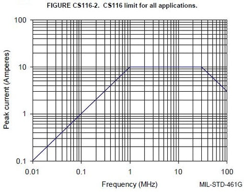 MIL-STD-461 CS116 Limits for all applications