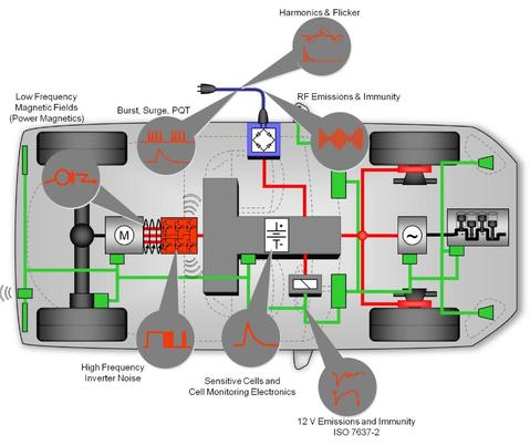 Automotive EMC Diagram on Vehicle