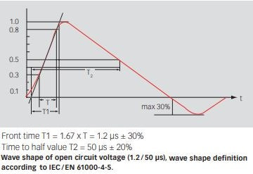 Combination Wave / Surge waveform