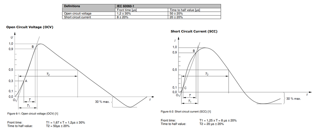 1.2/50 - 8/20 µs pulses for combination wave