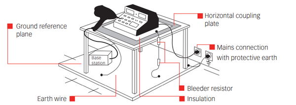 Typical ESD Test Setup - Table Top Equipment
