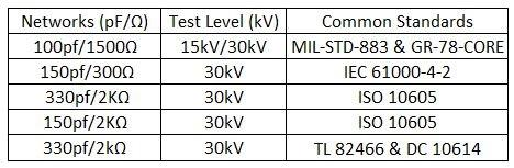 Automotive ESD Networks, Test Levels, and common standards table