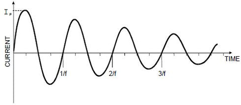 Military/Avionics Damped Oscillatory Waveform