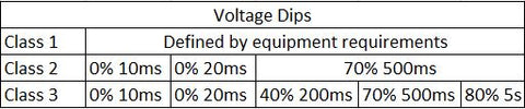 Voltage Dips Level 61000-4-11
