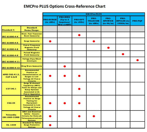 EMC Pro Plus Standards Reference Chart