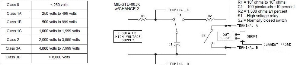 MIL STD 883 voltage classification levels & Setup