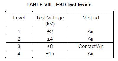 ESD Test Levels MIL-STD-461 CS118
