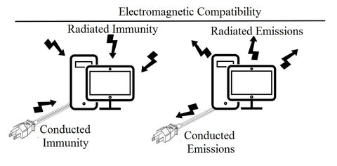 Electromagnetic Compatibility EMC Diagram comparing immunity & emissions