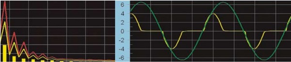 Harmonics and Variation in Waveforms