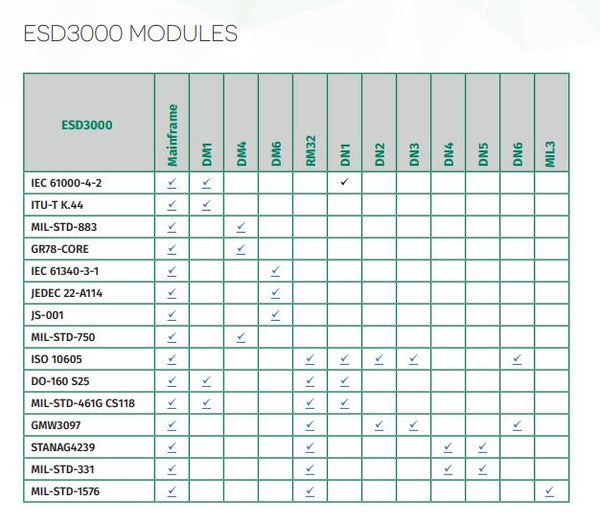 Modules by Standard Chart