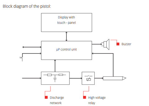 Teseq NSG 437 Block Diagram