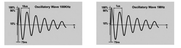 Damped Oscillatory Waveforms (DOW) Pulses