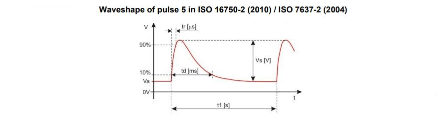 ISO 7637-2 Pulse 5 - Conducted Immunity