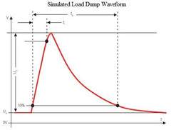 SAE J1455 - Load dump waveform per ISO 7637