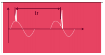 Surge combination wave on Sine Wave