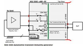 Teseq NSG 5500 - Block Diagram With Modules