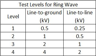 EN IEC 61000-4-12 ring wave test levels