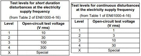 IEC 61000-4-16 Test levels for short & continuous disturbances
