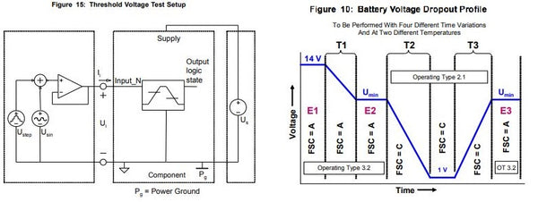 GMW3172 Test Setup and voltage drop diagram