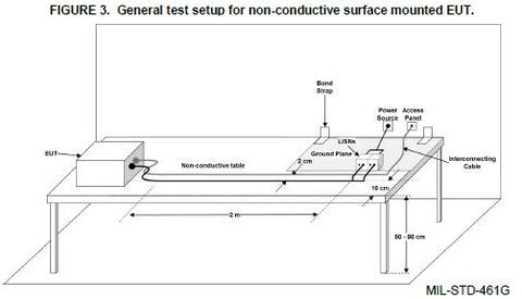 MIL-STD-461 CS101 General Test setup for non-conductive