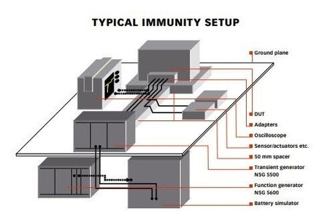 Typical Immunity Setup using Automotive EMC Test Equipment