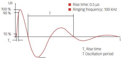 Ring Wave Waveform per EN IEC 61000-4-12