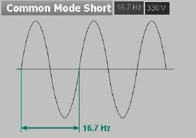 IEC 61000-4-16 Waveform Common mode short