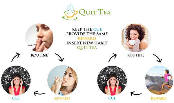 Habit Loop Of Smoking Substitution Strategy for Quitting Infographic