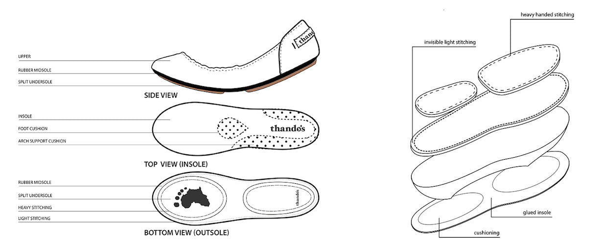 The Anatomy Of Our Shoe Thandos