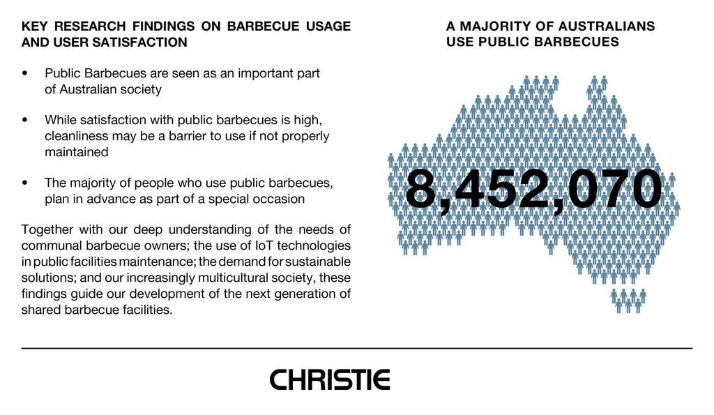 Public Barbecue Usage and User Satisfaction
