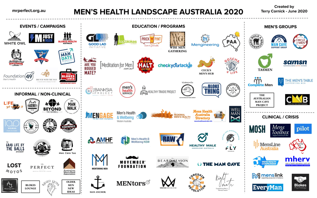 Men's Health Landscape Australia 2020
