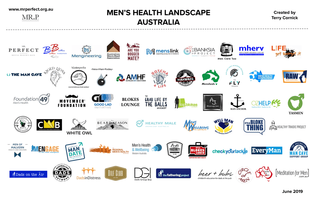Men's Health Landscape in Australia - Updated