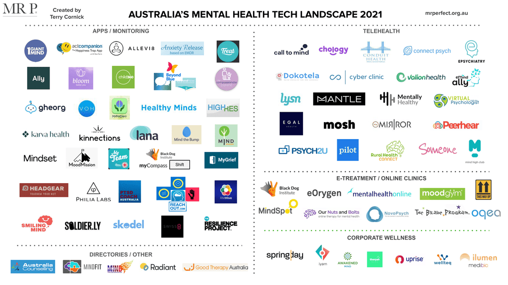 Australia's Mental Health & Wellness Tech 2021