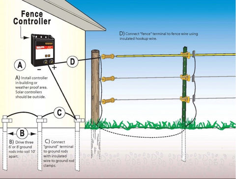 Electric fence diagram