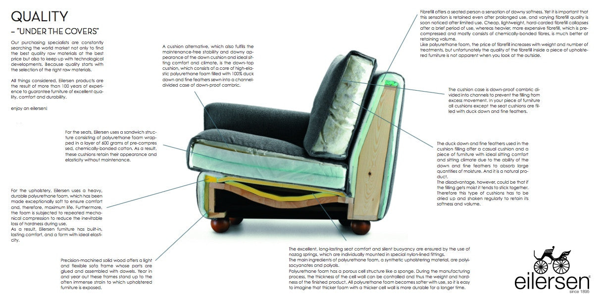 Picture of: Under The Covers What Makes Up An Eilersen Sofa Trade Source Furniture